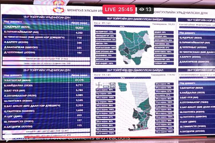 УИХ-ын нөхөн сонгууль: 22:25 цагийн байдлаар Ц.Идэрбат 16.052, Э.Батшугар 27.179 санал аваад байна