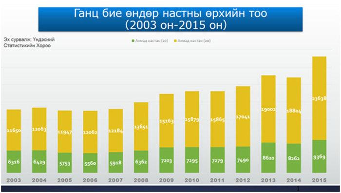 Хүн амын өндөр насжилт ба нийгэмд үзүүлэх нөлөө
