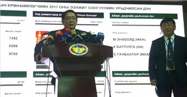 Сонгуулийн ирц 66.54 хувьтай гарчээ