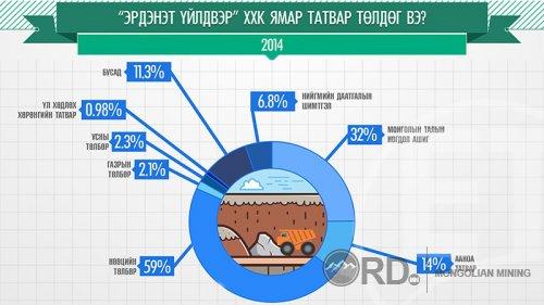 """Инфографик: """"Эрдэнэт"""" үйлдвэр ямар татвар төлдөг вэ?"""