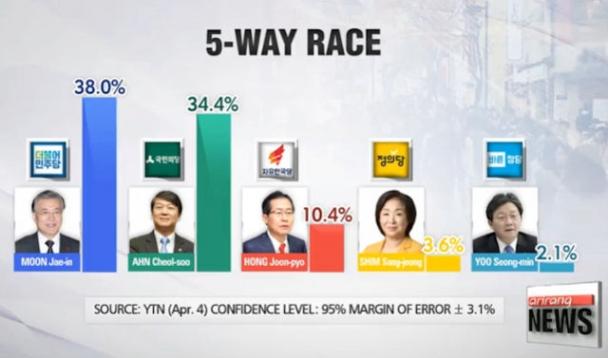 Өмнөд Солонгос улсын Ерөнхийлөгчийн сонгууль болоход 11 хоног үлджээ