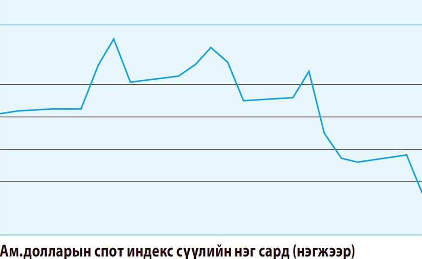 Ам.долларын индекс өслөө