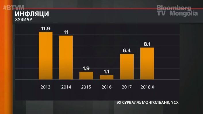 Инфляци 2018 он гарснаас хойших хамгийн өндөр түвшинд хүрлээ