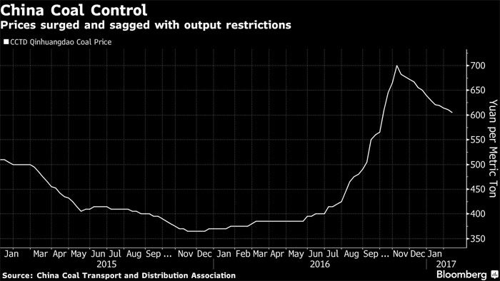 """Хятадууд нүүрсний зах зээлээ дахин """"түгжиж"""" магадгүй"""