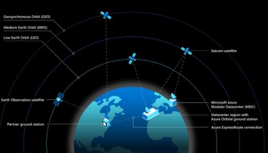 """""""Microsoft"""", """"SpaceX компаниуд сансрын хиймэл дагуулуудад суурилсан үүлэн технологийн сүлжээ байгуулна"""