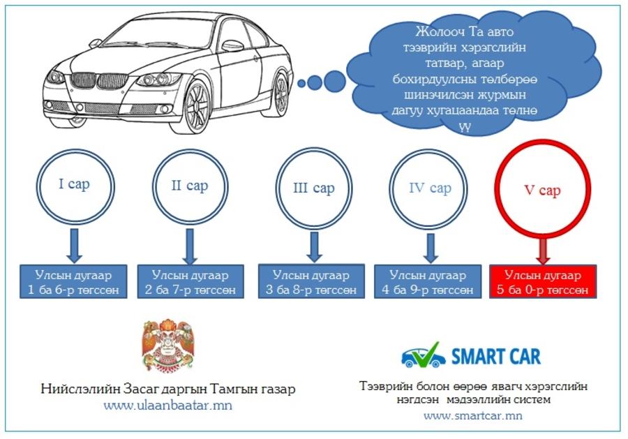 Автотээврийн хэрэгслийн татвар төлөх хугацаа энэ сард дуусна