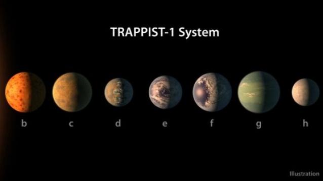 Дэлхийтэй төстэй долоон гараг илрүүлжээ