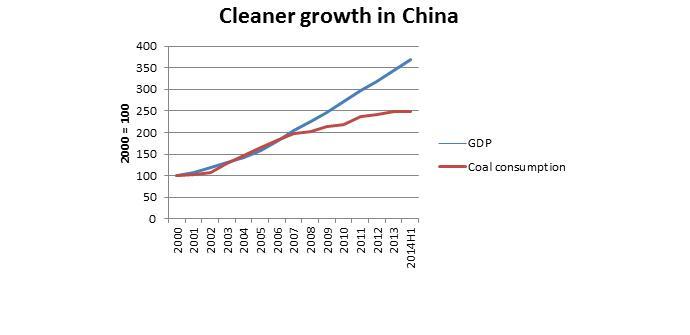Хятадын нүүрсний хэрэглээ сүүлийн 14 жилд анх удаа буурав