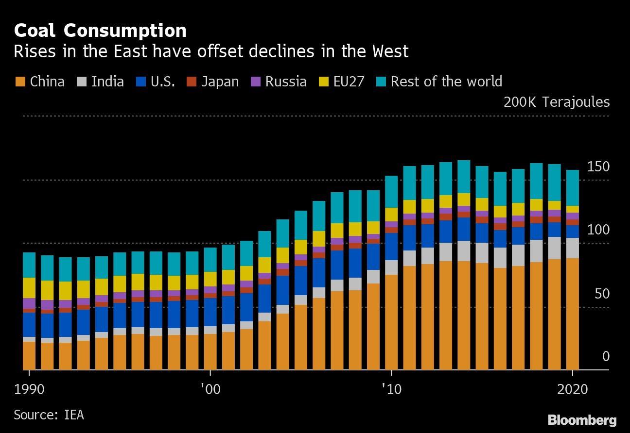 Улс орнуудад нүүрсний хэрэглээ өндөр хэвээр байна