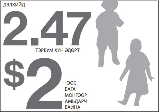 Олон хэмжүүрт ядуурлын индекс