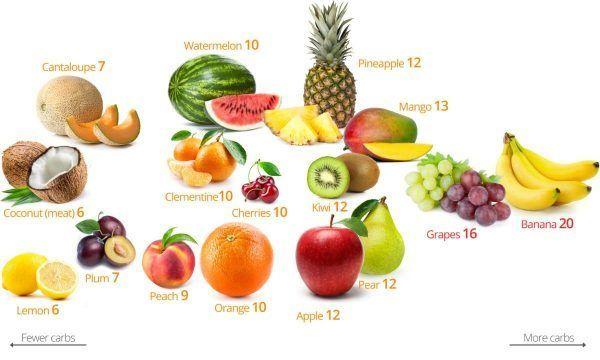 Генетикийн өөрчлөлттэй жимс,ногоог хэрхэн ялгах вэ?