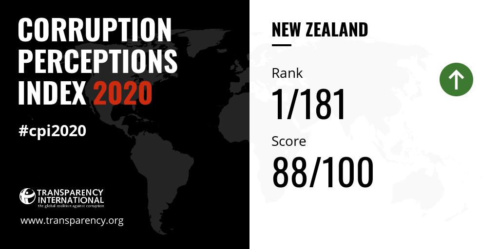 Авлигын төсөөллийн индексийн өндөр онооны ард орших Шинэ зеландын түгшүүр