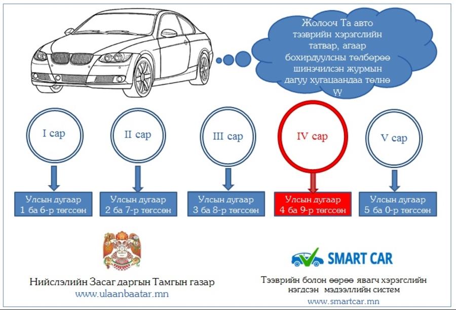 Автомашины улсын дугаар нь 4, 9-өөр төгссөн жолооч нар энэ сард татвараа төлнө