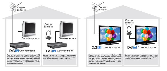 Телевизийн аналоги системийн дахин дамжуулах 373 станцыг унтраажээ